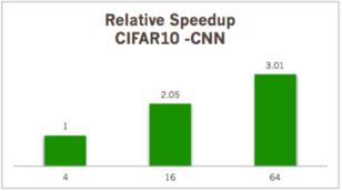 CIFAR10 데이터셋을 이용한 CNN 학습속도 비교