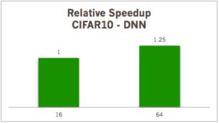 CIFAR10 데이터셋을 이용한 DNN 학습속도 비교