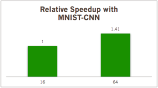 MNIST 데이터셋을 이용한 CNN 학습속도 비교