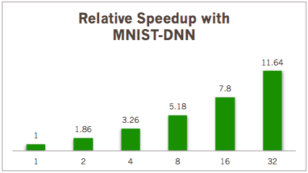 MNIST 데이터셋을 이용한 DNN 학습속도 비교