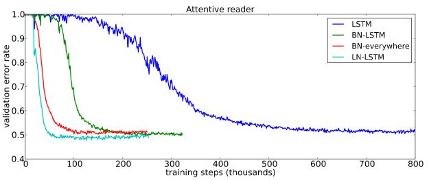 layer-normlization