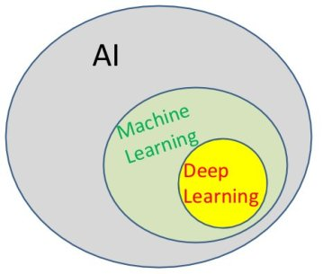 ai-ml-dl