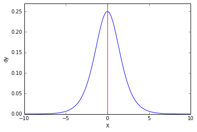 sigmoid-gradient