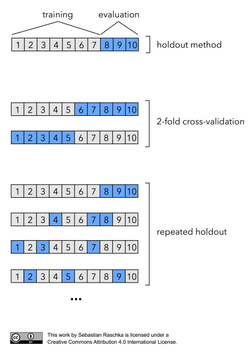 holdout-vs-2fold