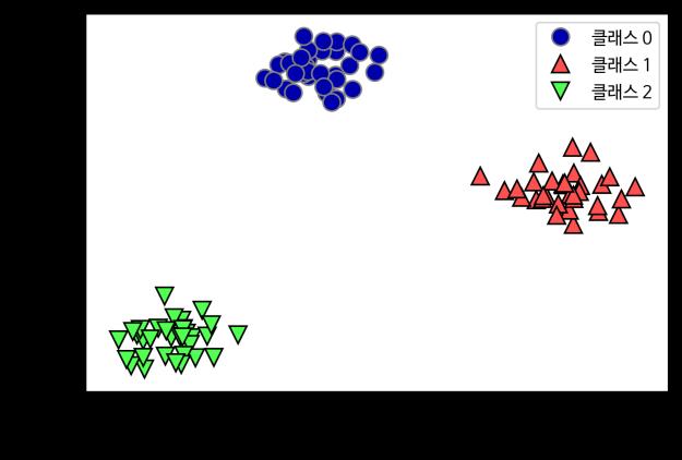 Tensor flow vs scikit learn cross
