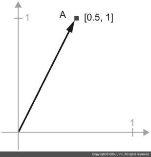 그림 2-7 화살표로 나타낸 2D 공간에 있는 포인트