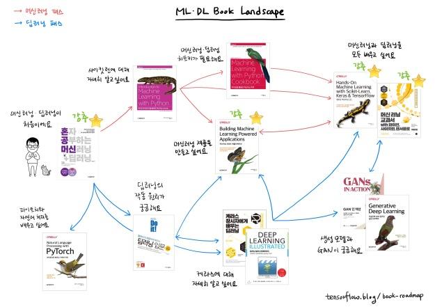 book_roadmap